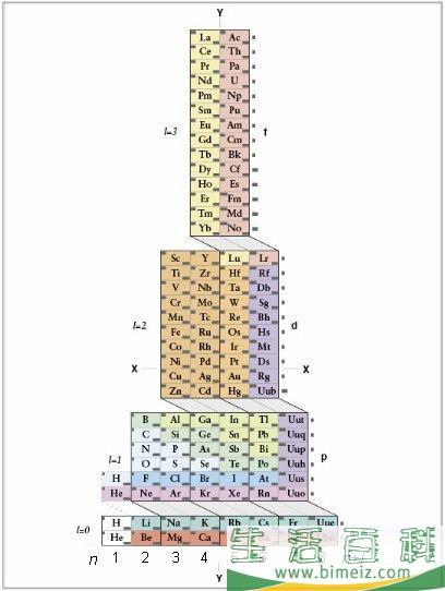 怎么写任何元素原子的电子构型式
